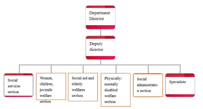 Department of Social Affairs-ORGANIZATION